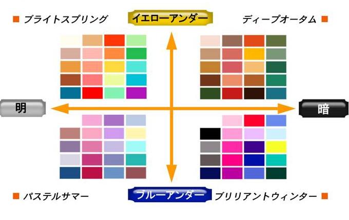 似合う色『パーソナルカラー』診断!髪色や口紅の色を選ぶ時の参考にしてみてね